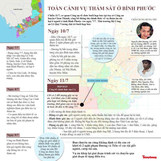 Tin trên Tiền Phong Online