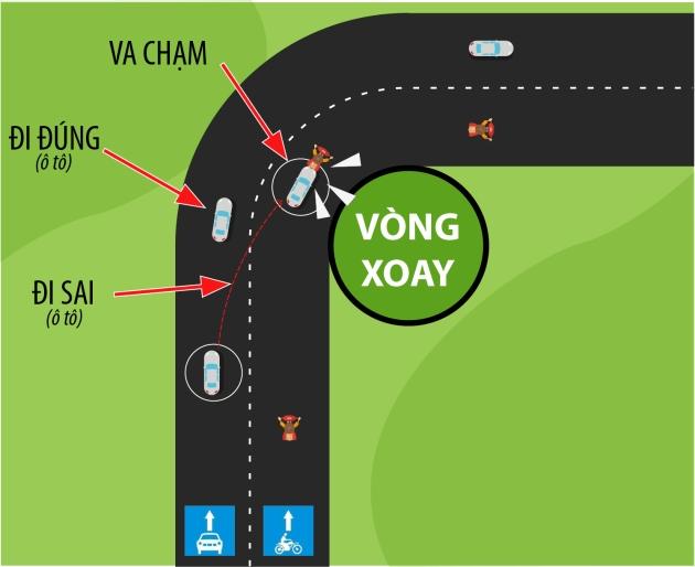 """Hình 1: Xe ô tô (màu sáng) """"vào cua"""" bên phải với tốc độ nhanh lấn vào làn xe máy dẫn đến đâm vào đuôi xe máy."""